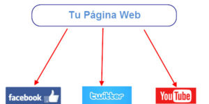 17 Métodos Para Un Posicionamiento Web Correcto - www.damianteayuda.com